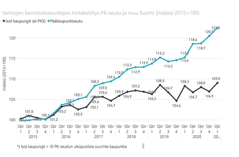 Kiinteistönvälittäjät: Rivakkaa kauppaa vuoden ensimmäisellä neljänneksellä